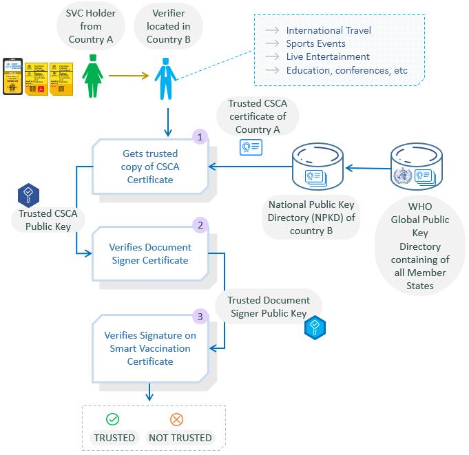 SVC-Verification-Process-diagram-Updated