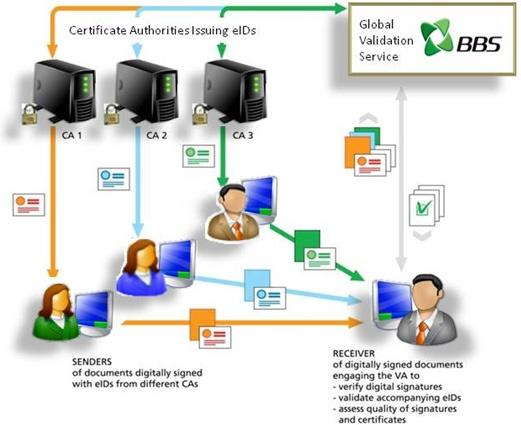 PEPPOL vision for e-signatures