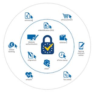 eIDAS, eIdentities and Trust Services